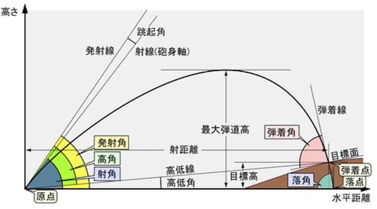 Ballistics_chart_J